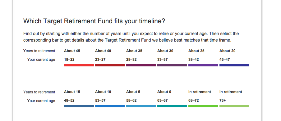 Vanguard Target Date Retirement Funds