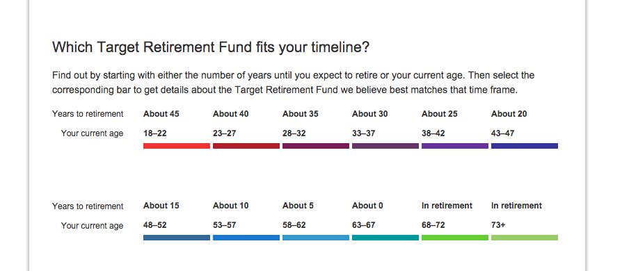 Vanguard target date funds in Australia