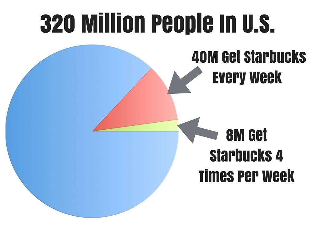 Latte People to US Population