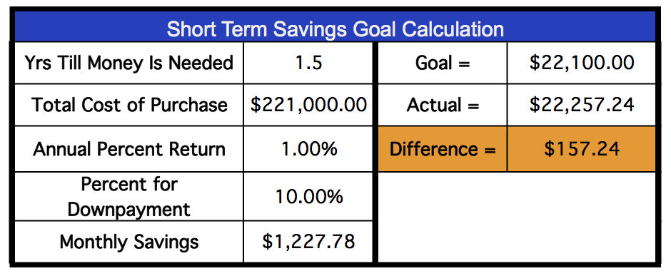 how to work out the percentage saving