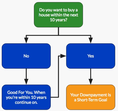 Savings For Home Flow Chart