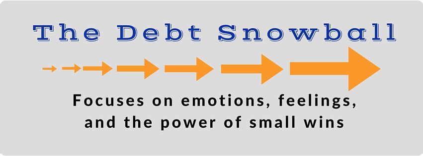 The Debt Snowball Payment Method