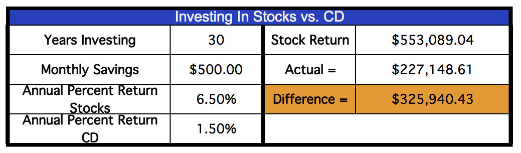 Stocks vs CD for stock market crash investing