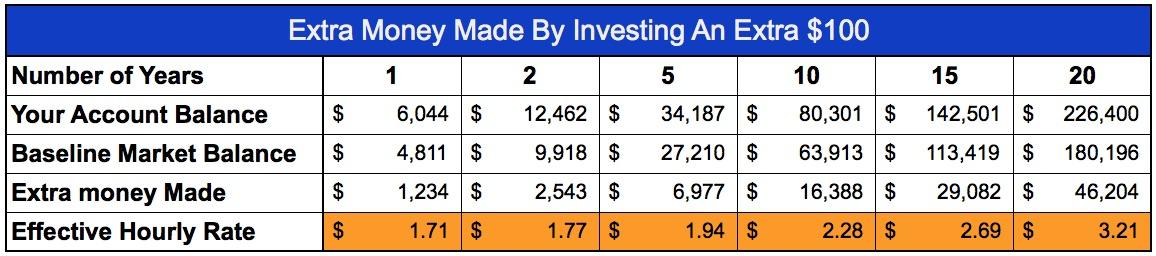 extra-money-through-investing-100