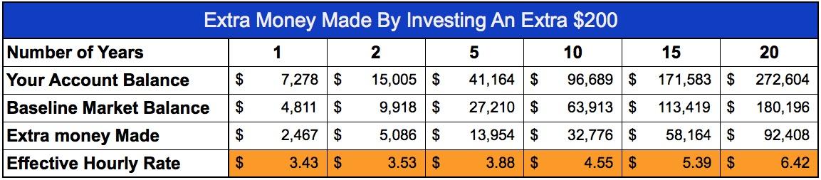 extra-money-through-investing-200