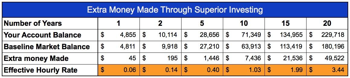 extra-money-through-superior-investing