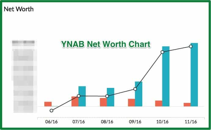 Nothing can wreck your budget faster than the holidays. Learn how we use YNAB software for budgeting to stay on track all year. Net Worth