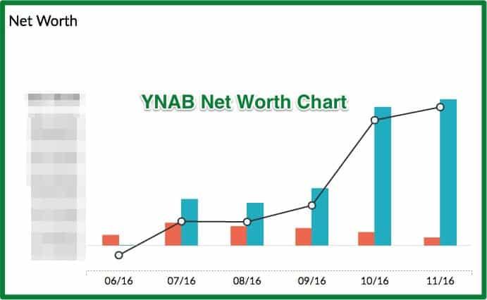 005 - YNAB Review - Net Worth