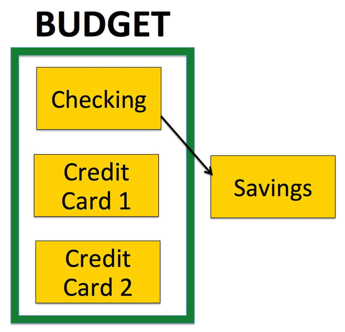 Nothing can wreck your budget faster than the holidays. Learn how we use YNAB software for budgeting to stay on track all year. YNAB Budget Account Flow Diagram-2