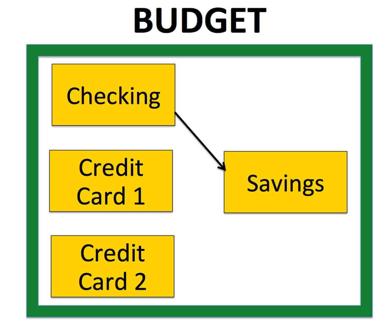 YNAB Budget Account Flow Diagram
